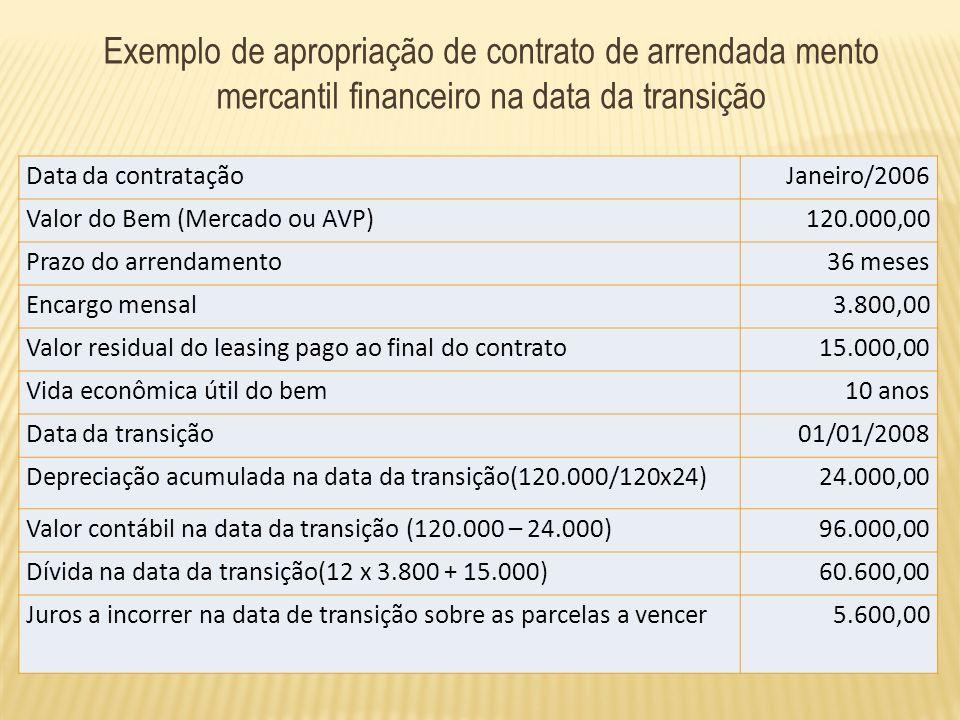 Exemplo de apropriação de contrato de arrendada mento mercantil financeiro na data da transição