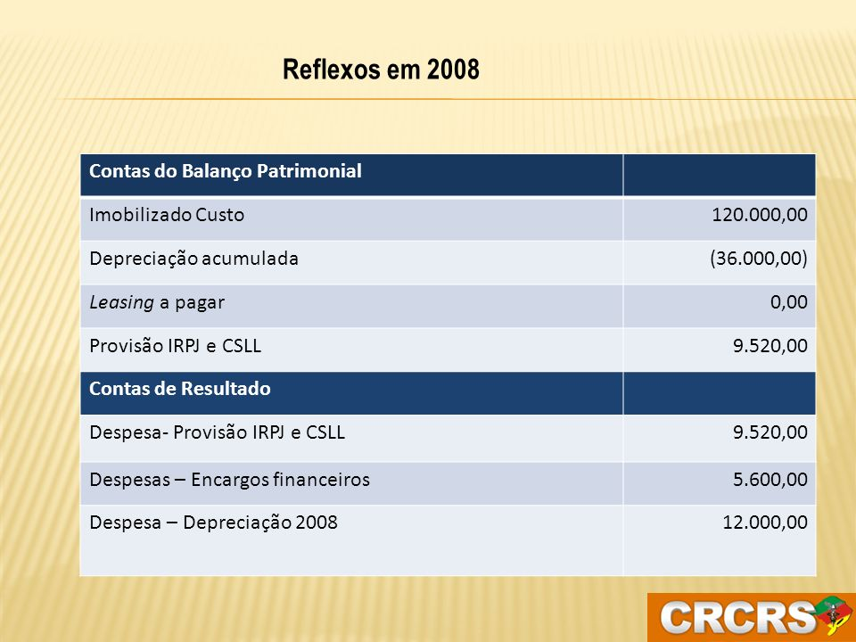 Reflexos em 2008 Contas do Balanço Patrimonial Imobilizado Custo