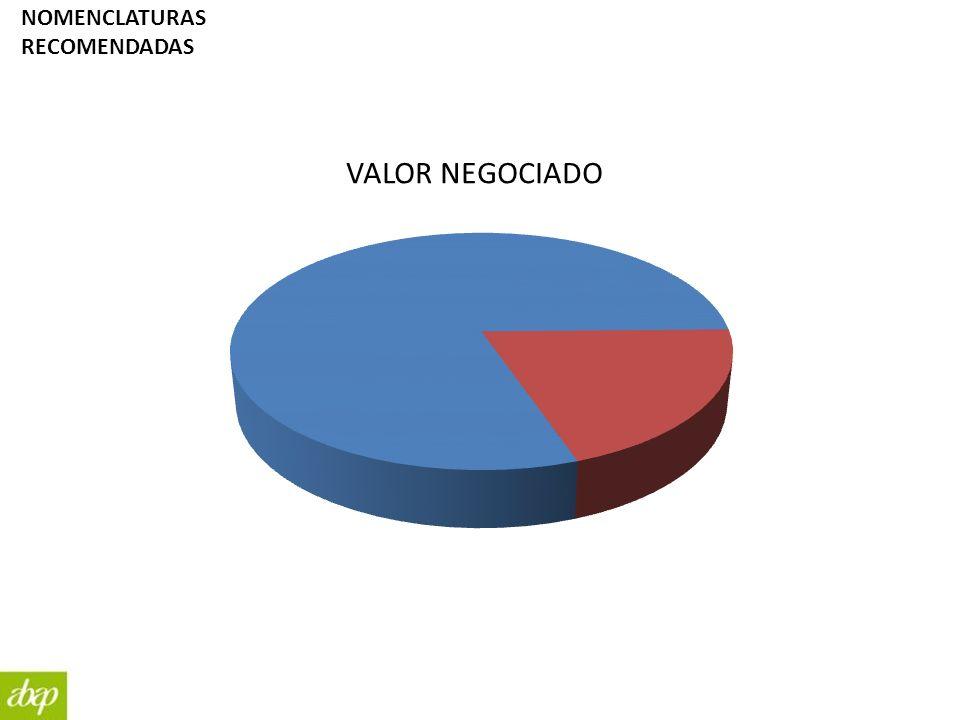 NOMENCLATURAS RECOMENDADAS VALOR NEGOCIADO