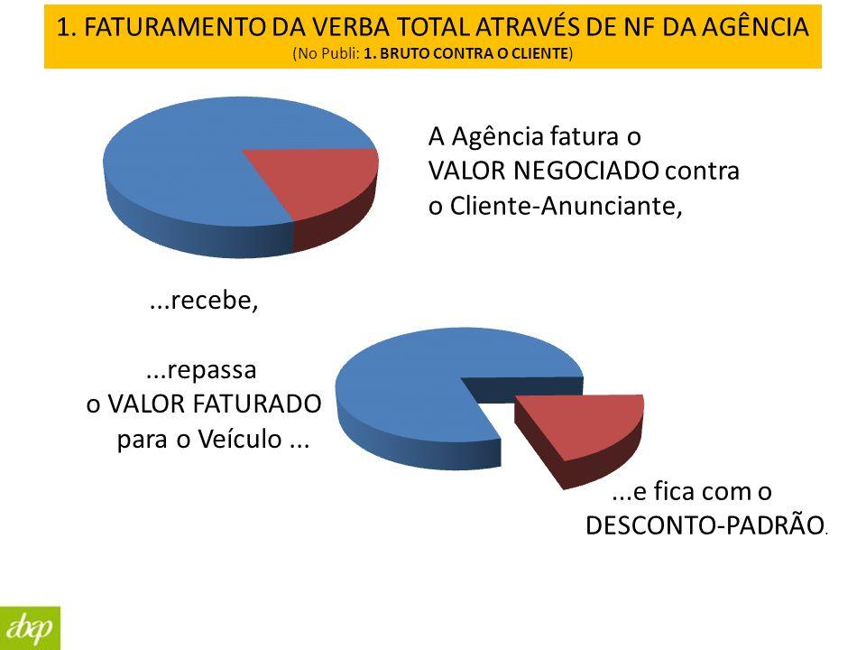 1. FATURAMENTO DA VERBA TOTAL ATRAVÉS DE NF DA AGÊNCIA