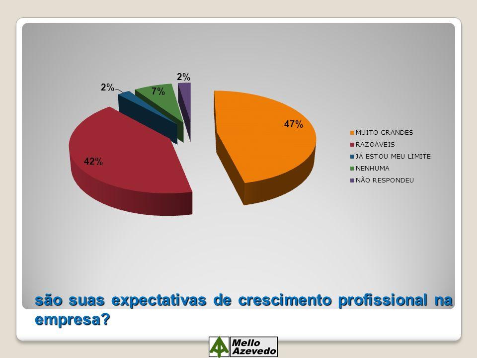 são suas expectativas de crescimento profissional na empresa