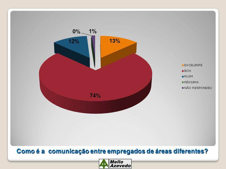 Como é a comunicação entre empregados de áreas diferentes
