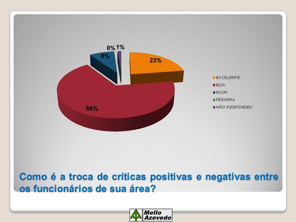 Como é a troca de críticas positivas e negativas entre os funcionários de sua área