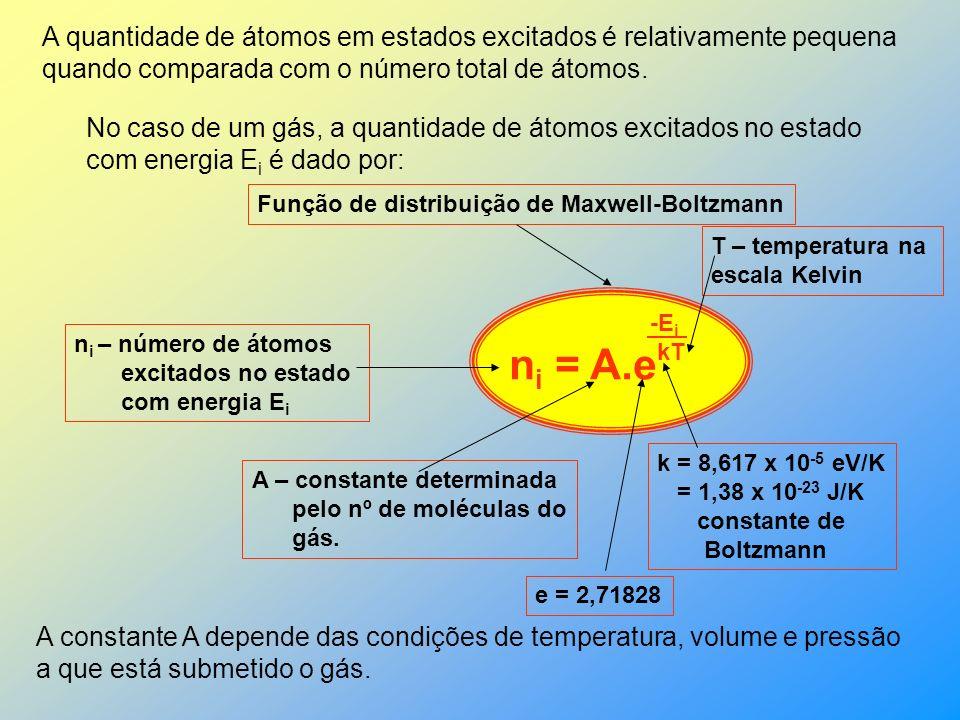 A quantidade de átomos em estados excitados é relativamente pequena