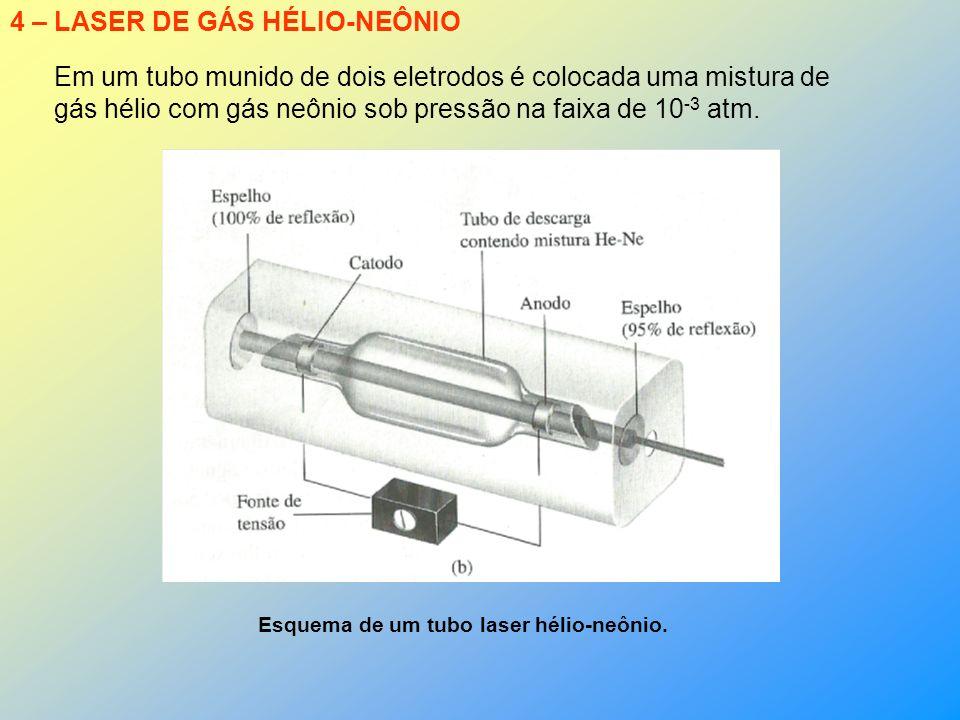 4 – LASER DE GÁS HÉLIO-NEÔNIO