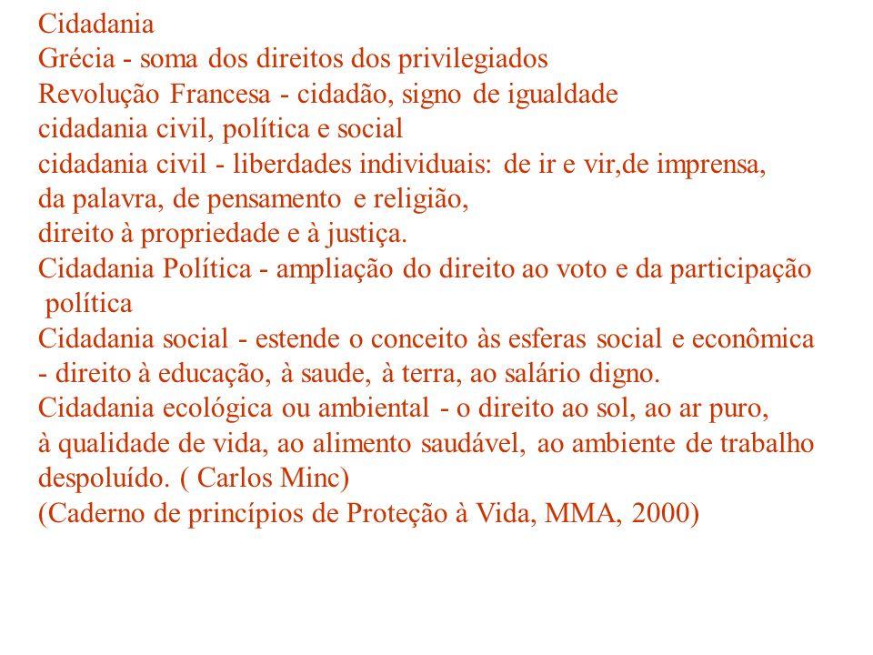 Cidadania Grécia - soma dos direitos dos privilegiados. Revolução Francesa - cidadão, signo de igualdade.