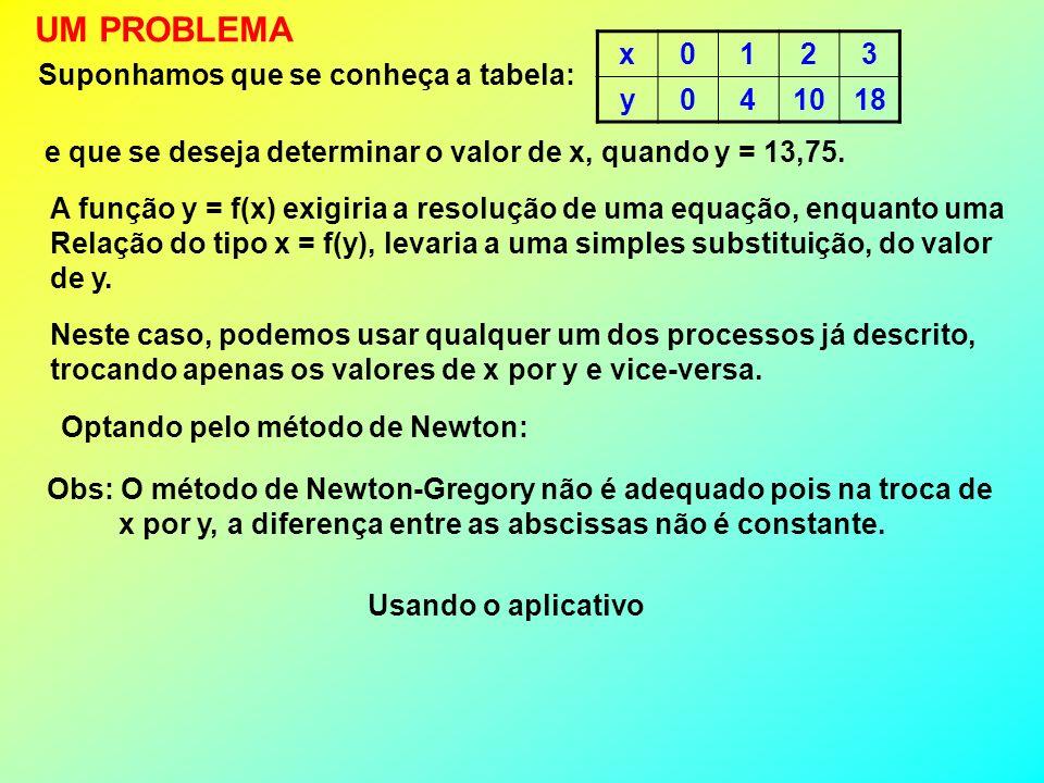 UM PROBLEMA x 1 2 3 y 4 10 18 Suponhamos que se conheça a tabela:
