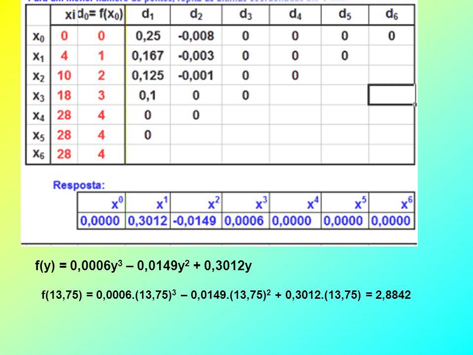 f(y) = 0,0006y3 – 0,0149y2 + 0,3012y f(13,75) = 0,0006.(13,75)3 – 0,0149.(13,75)2 + 0,3012.(13,75) = 2,8842.
