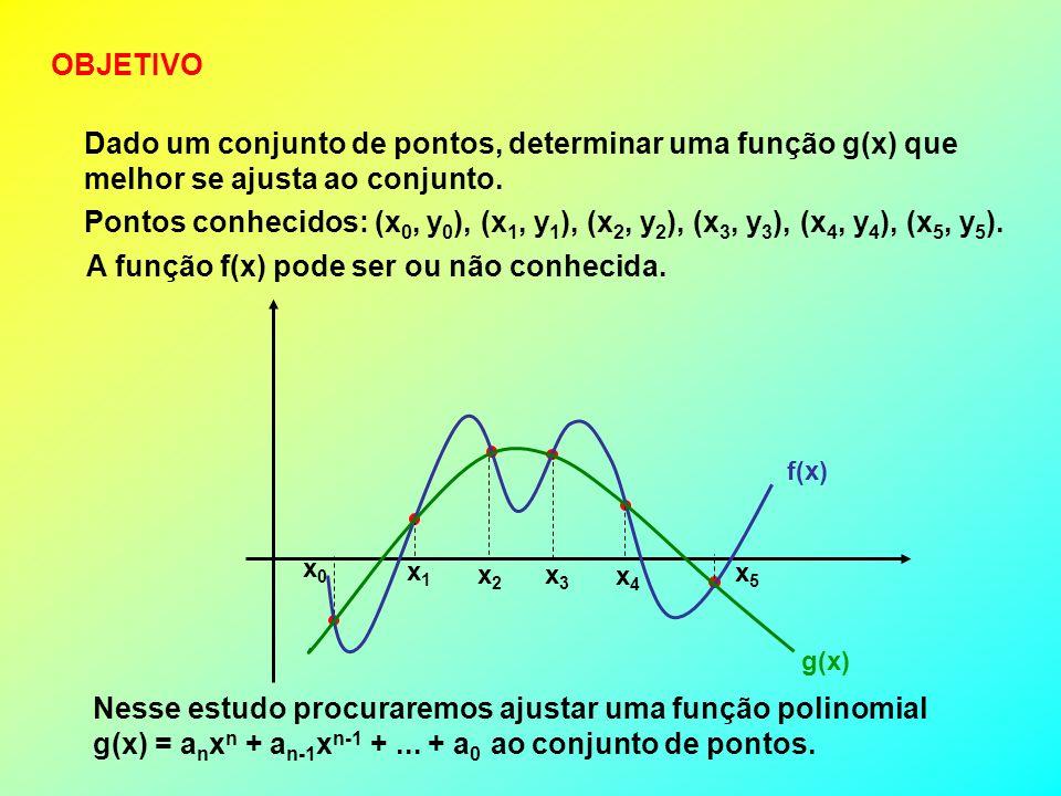 Dado um conjunto de pontos, determinar uma função g(x) que