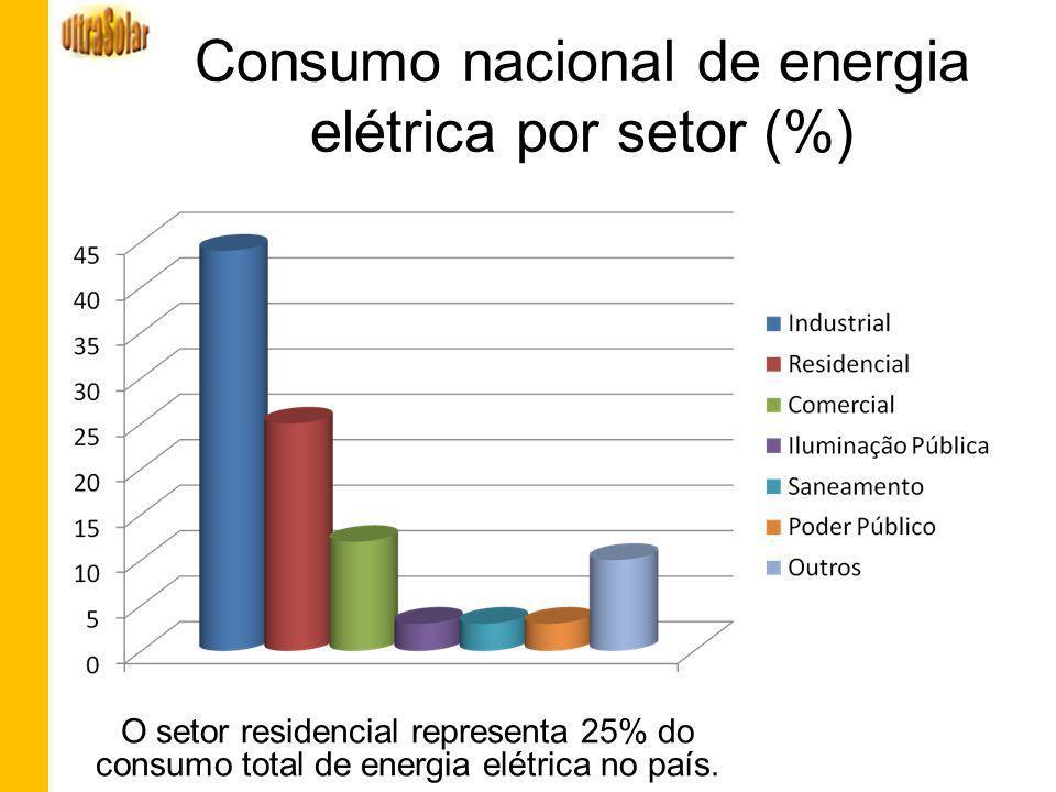 Consumo nacional de energia elétrica por setor (%)