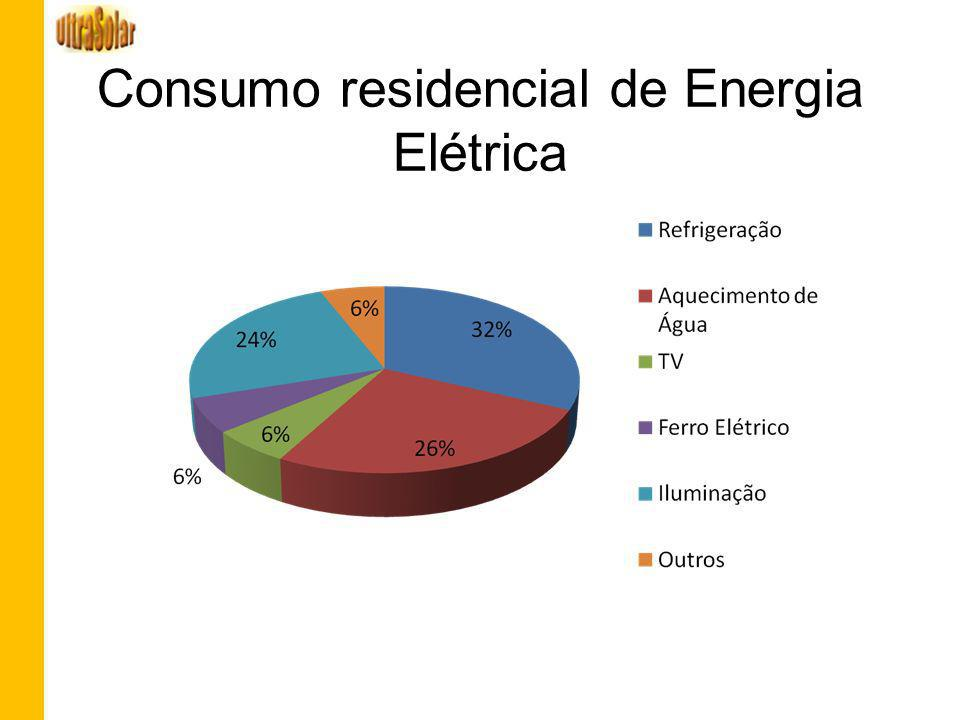 Consumo residencial de Energia Elétrica