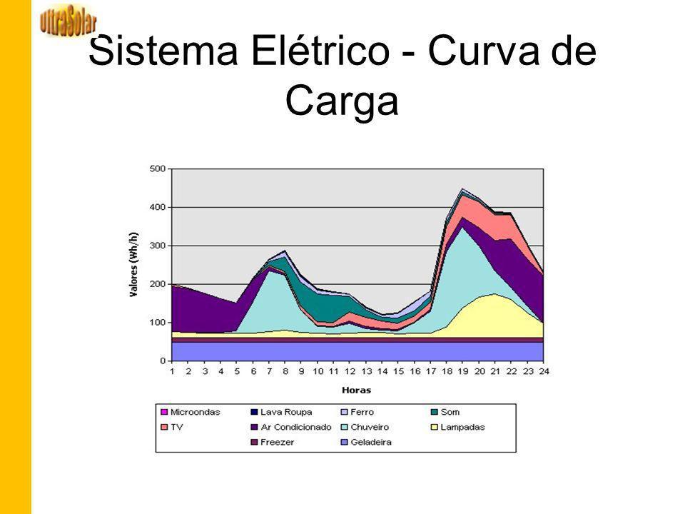 Sistema Elétrico - Curva de Carga