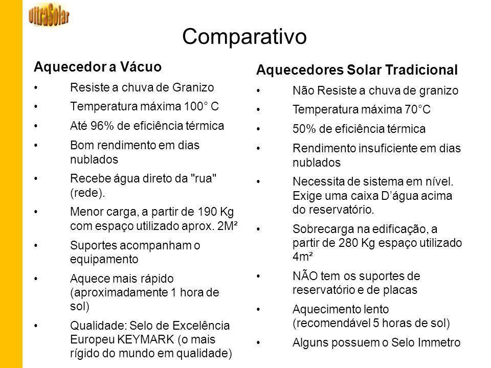 Comparativo Aquecedor a Vácuo Aquecedores Solar Tradicional