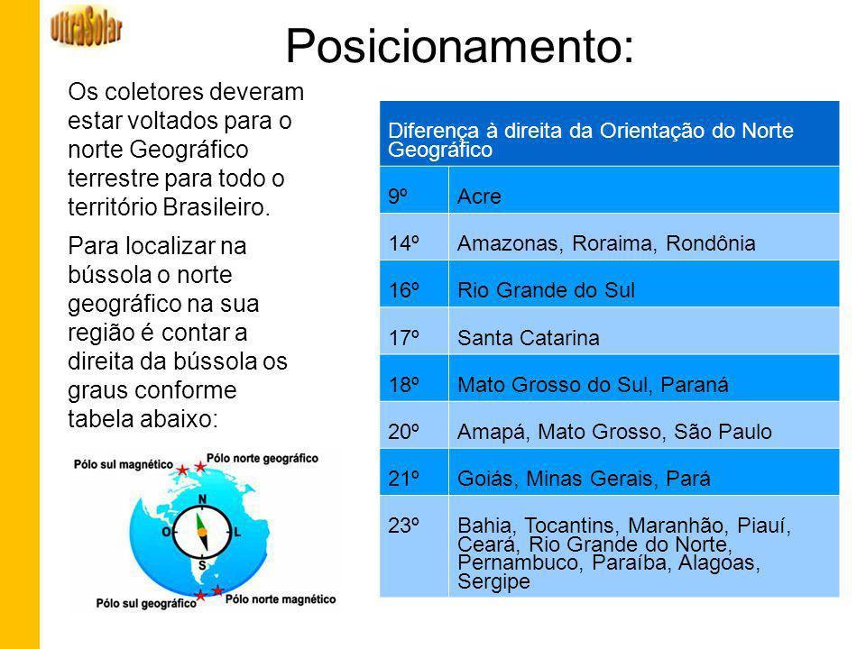 Posicionamento: Os coletores deveram estar voltados para o norte Geográfico terrestre para todo o território Brasileiro.