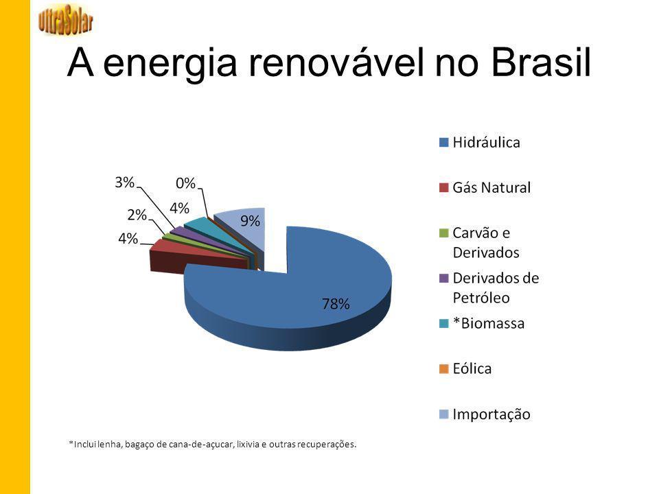 A energia renovável no Brasil