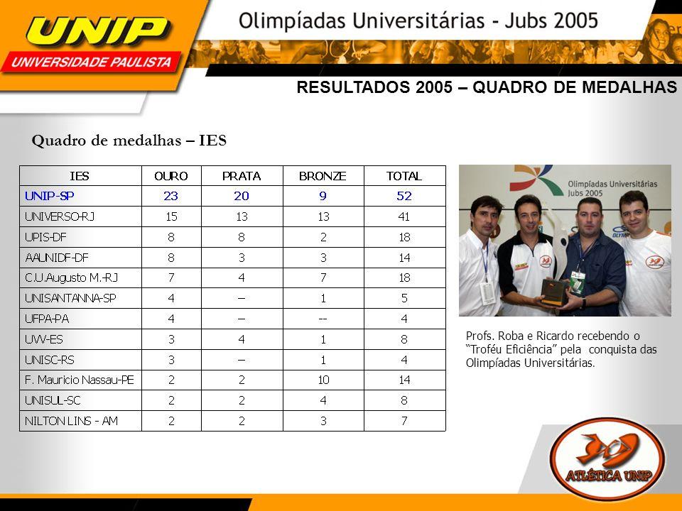 RESULTADOS 2005 – QUADRO DE MEDALHAS