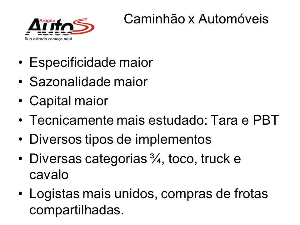 Caminhão x Automóveis Especificidade maior. Sazonalidade maior. Capital maior. Tecnicamente mais estudado: Tara e PBT.