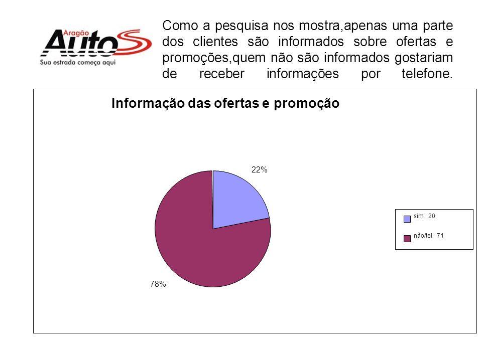 Informação das ofertas e promoção