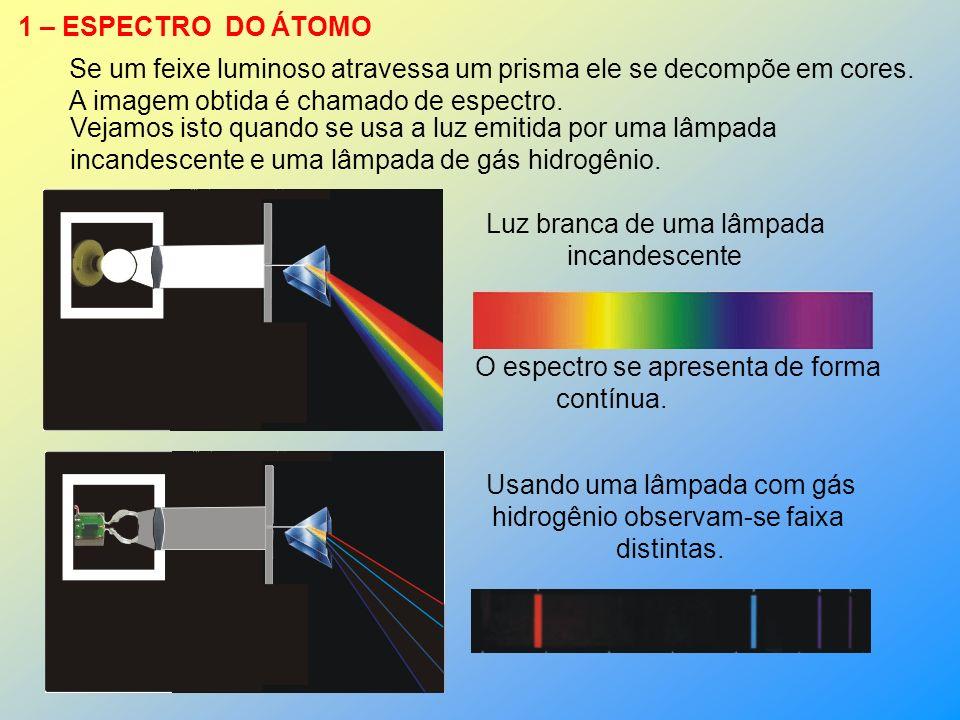 Se um feixe luminoso atravessa um prisma ele se decompõe em cores.