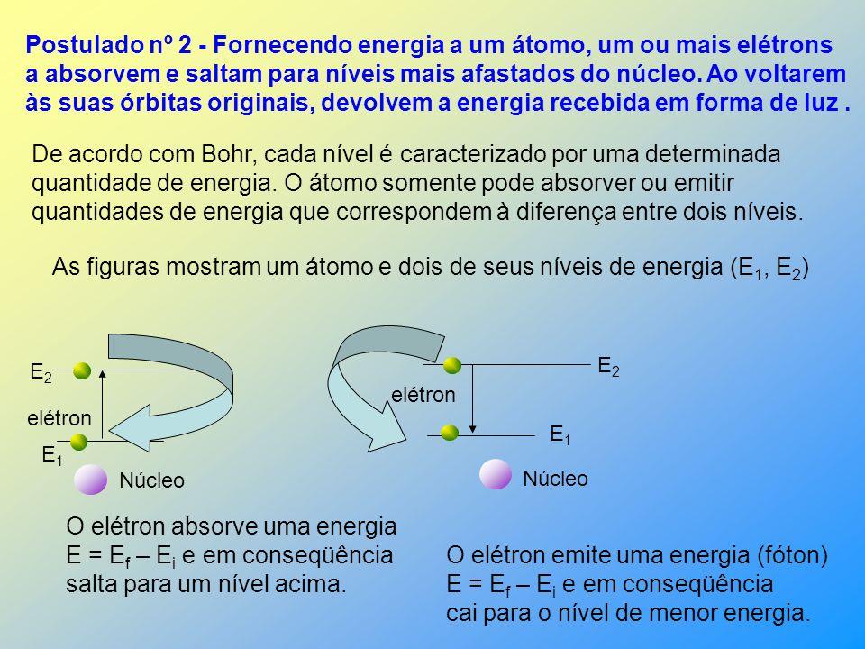 Postulado nº 2 - Fornecendo energia a um átomo, um ou mais elétrons