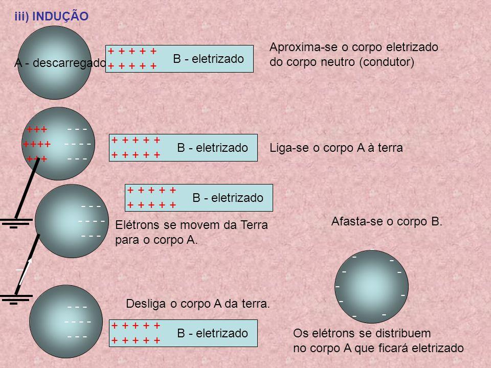 iii) INDUÇÃO A - descarregado. Aproxima-se o corpo eletrizado. do corpo neutro (condutor) + + + + +