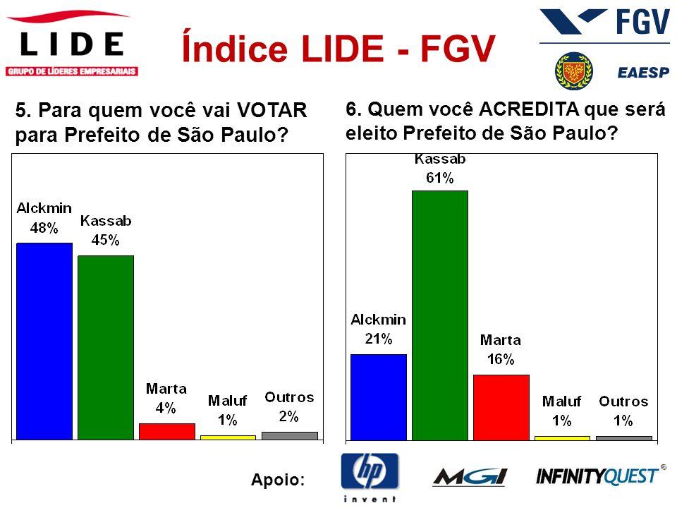 5. Para quem você vai VOTAR para Prefeito de São Paulo