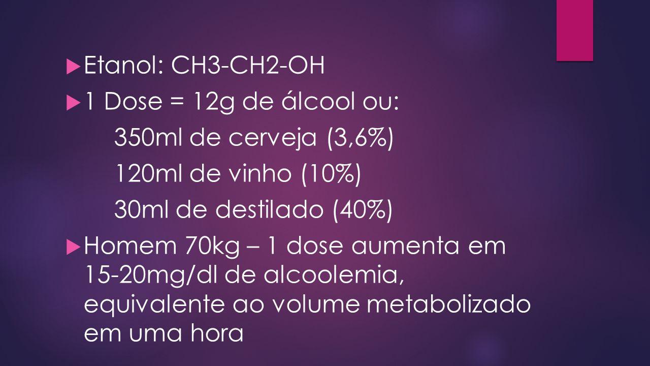 Etanol: CH3-CH2-OH 1 Dose = 12g de álcool ou: 350ml de cerveja (3,6%) 120ml de vinho (10%) 30ml de destilado (40%)