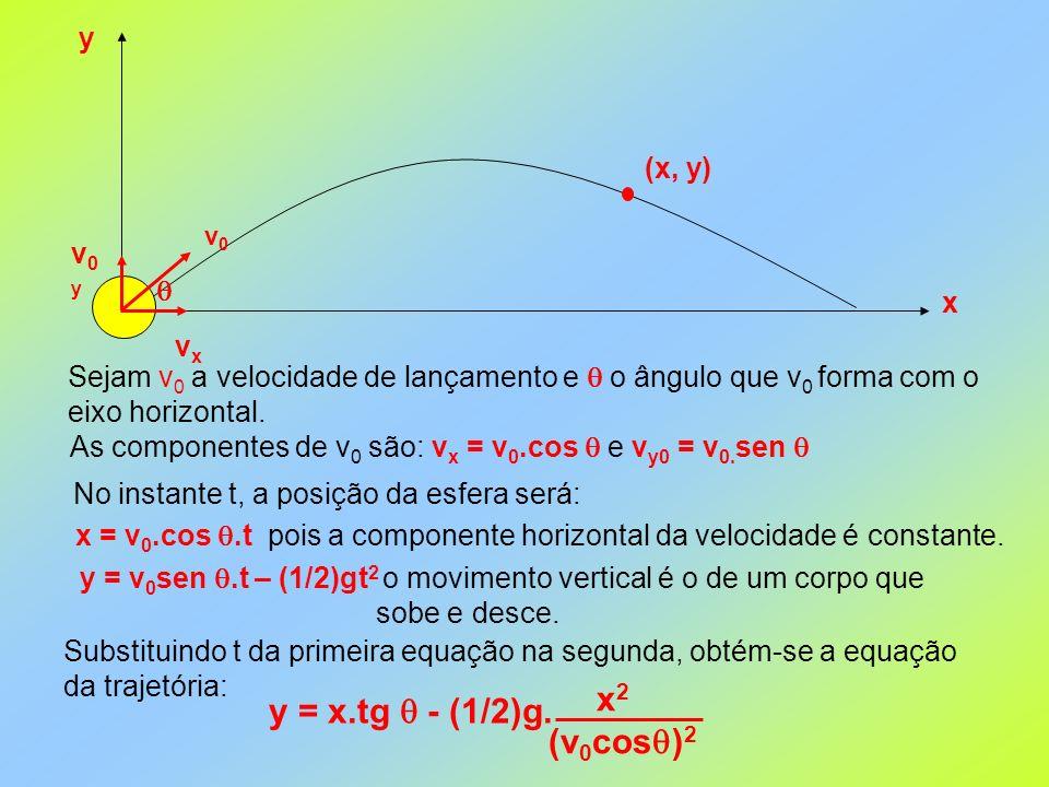 x2 y = x.tg  - (1/2)g. (v0cos)2 y (x, y) v0y  x vx