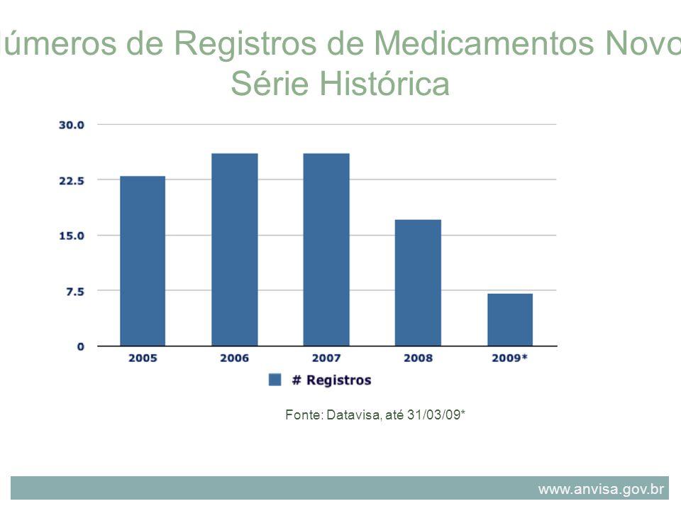 Números de Registros de Medicamentos Novos