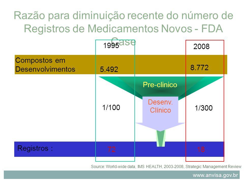 Razão para diminuição recente do número de Registros de Medicamentos Novos - FDA Case