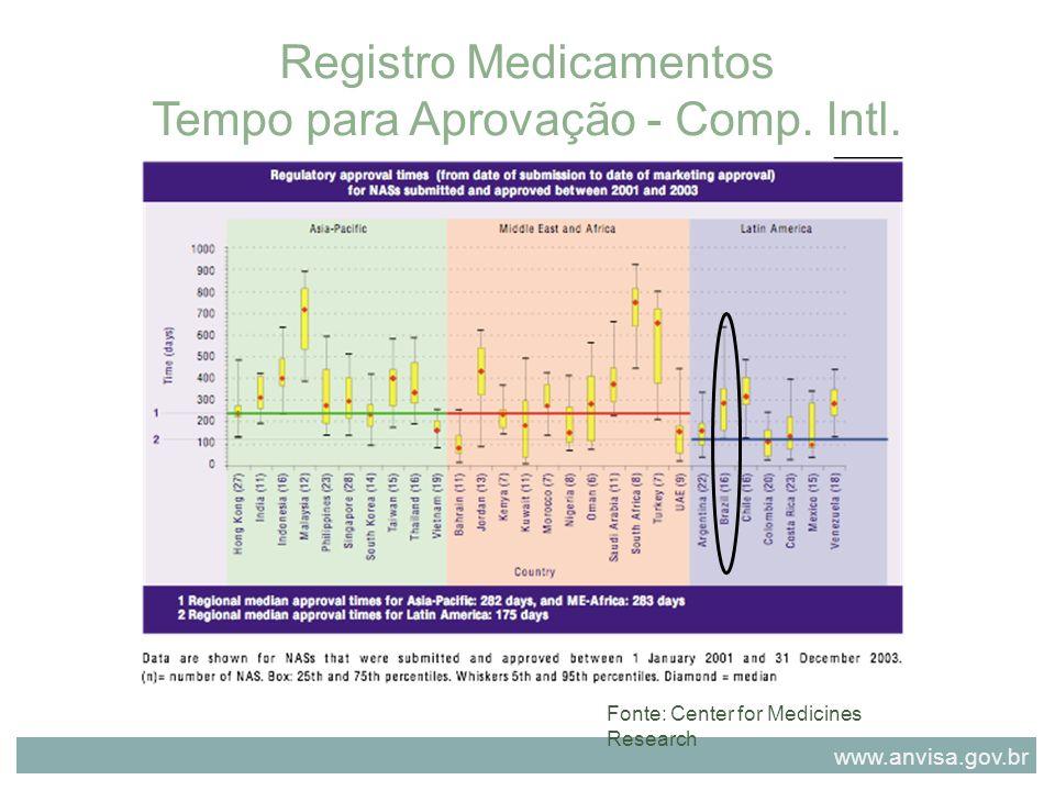 Registro Medicamentos Tempo para Aprovação - Comp. Intl.