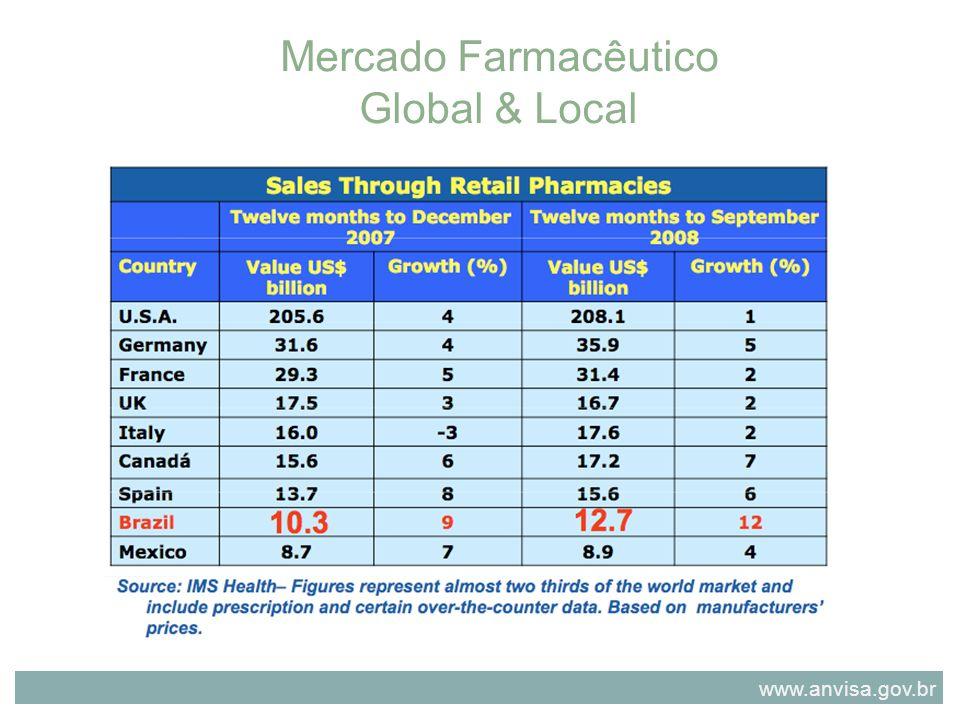 Mercado Farmacêutico Global & Local www.anvisa.gov.br