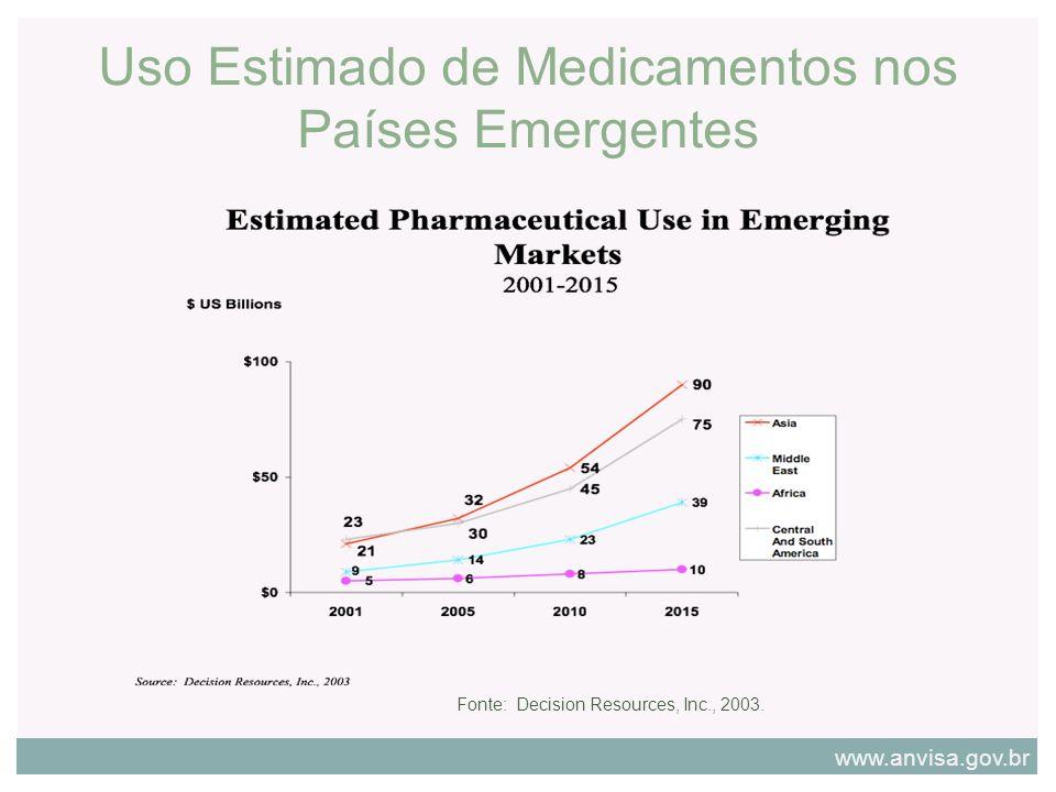 Uso Estimado de Medicamentos nos Países Emergentes