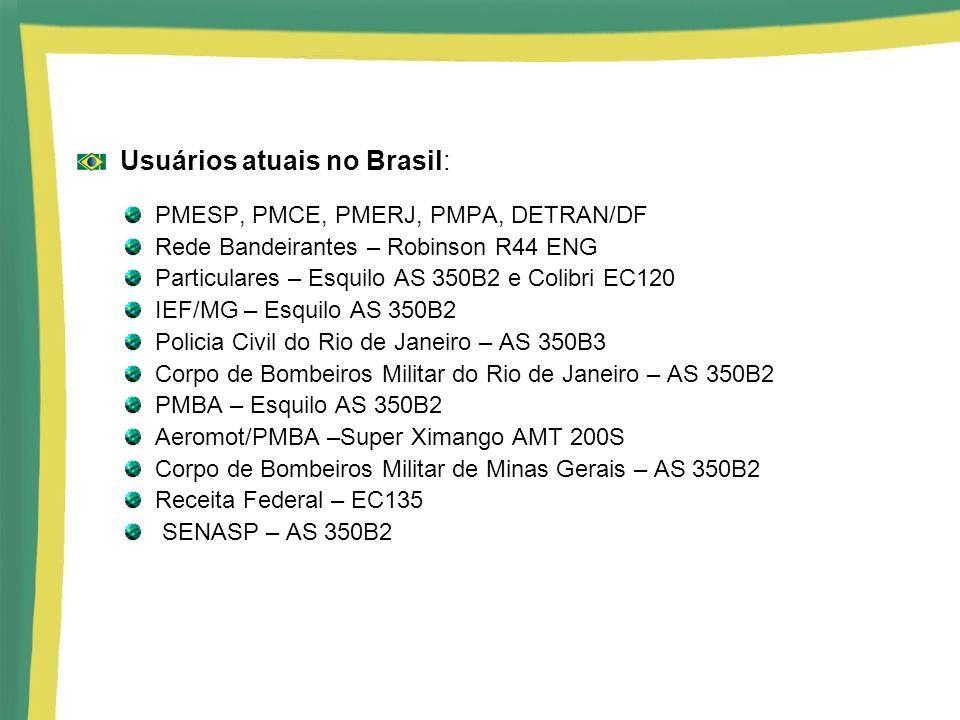 Usuários atuais no Brasil: