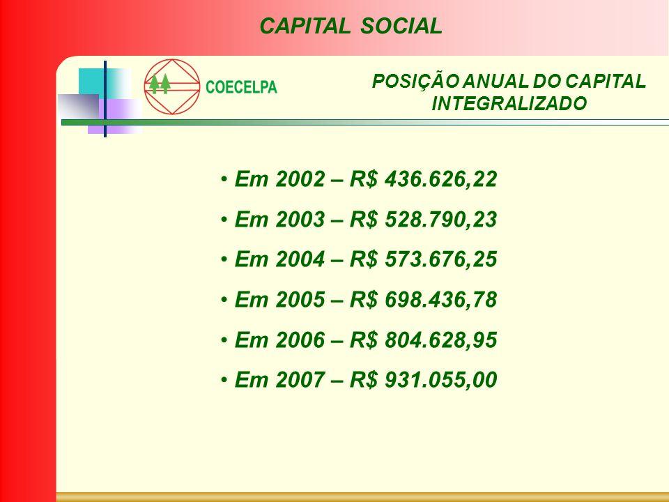POSIÇÃO ANUAL DO CAPITAL INTEGRALIZADO