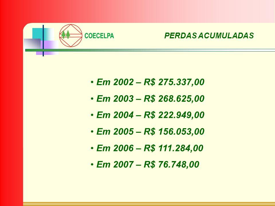 PERDAS ACUMULADAS Em 2002 – R$ 275.337,00. Em 2003 – R$ 268.625,00. Em 2004 – R$ 222.949,00. Em 2005 – R$ 156.053,00.