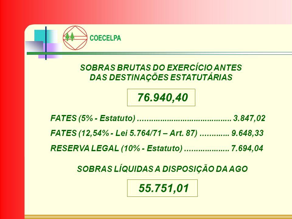 SOBRAS BRUTAS DO EXERCÍCIO ANTES DAS DESTINAÇÕES ESTATUTÁRIAS