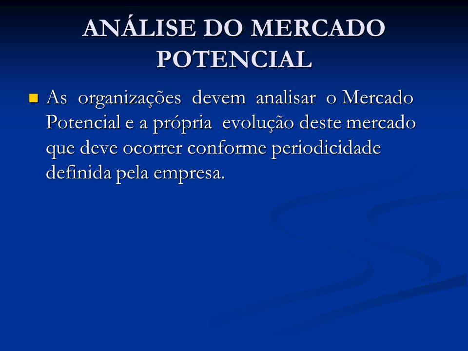 ANÁLISE DO MERCADO POTENCIAL