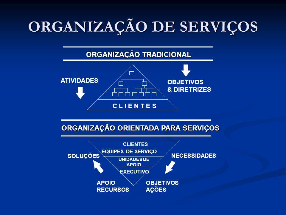 ORGANIZAÇÃO DE SERVIÇOS