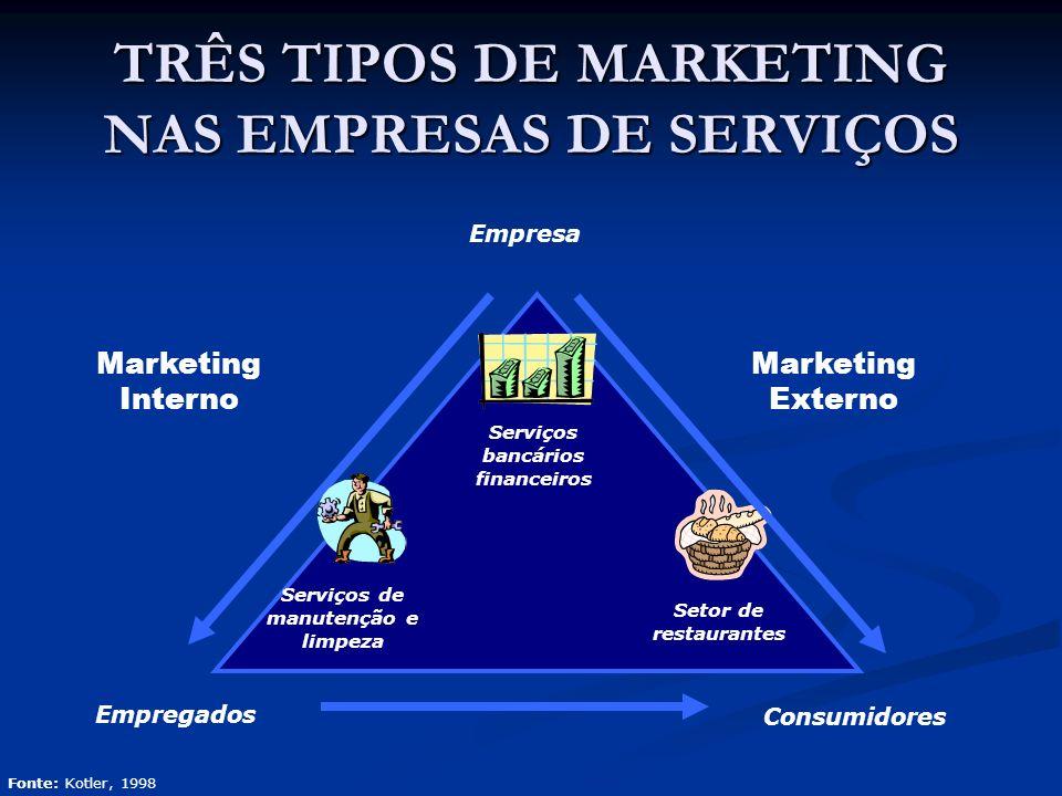 TRÊS TIPOS DE MARKETING NAS EMPRESAS DE SERVIÇOS