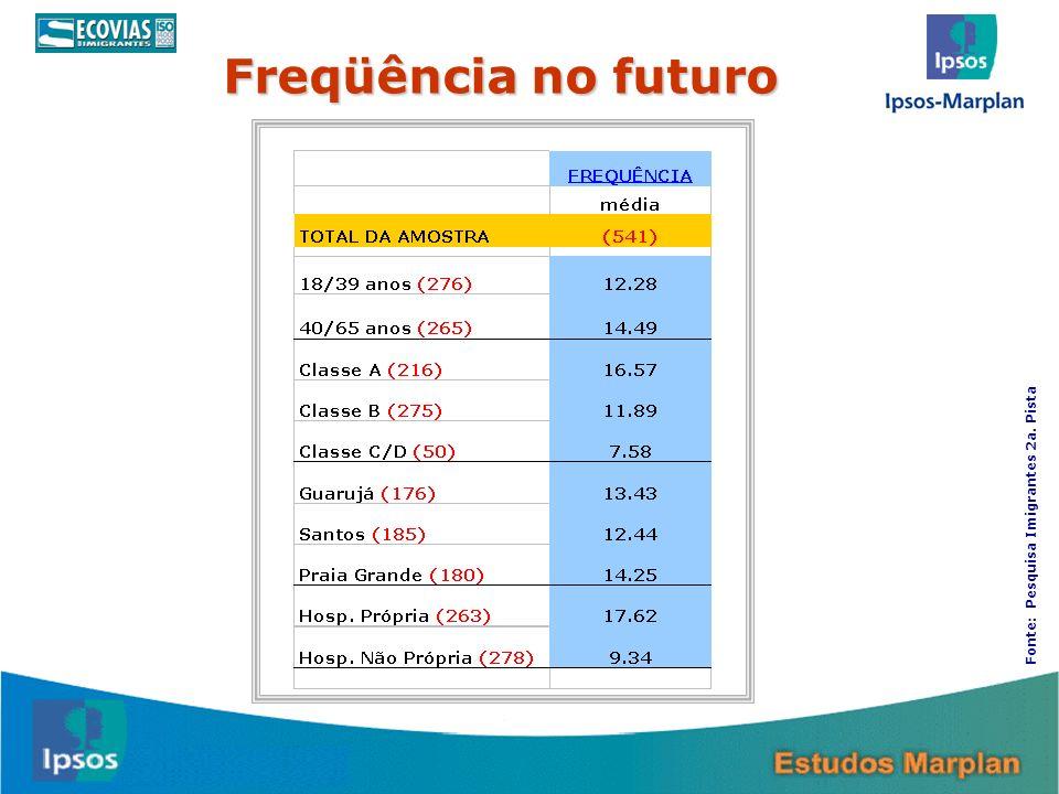Freqüência no futuro Fonte: Pesquisa Imigrantes 2a. Pista 21 21