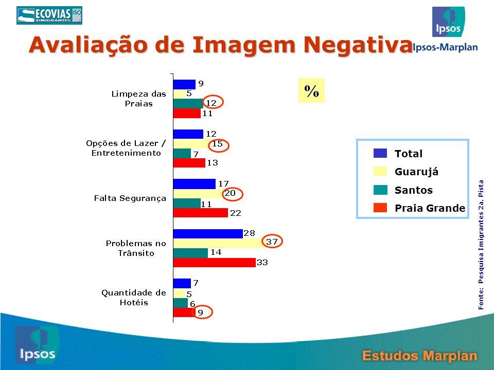 Avaliação de Imagem Negativa