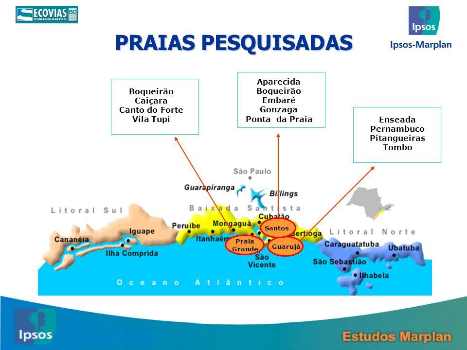 PRAIAS PESQUISADAS 8 8 Aparecida Boqueirão Boqueirão Embaré Caiçara
