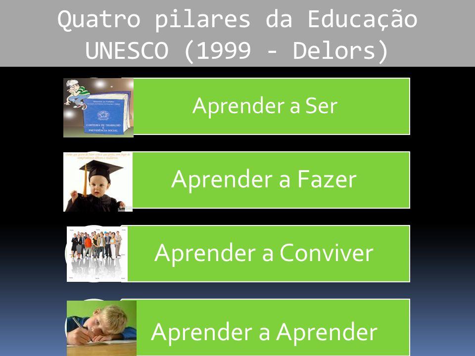 Quatro pilares da Educação UNESCO (1999 - Delors)