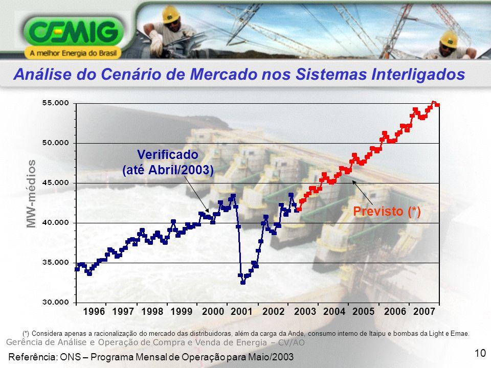 Análise do Cenário de Mercado nos Sistemas Interligados