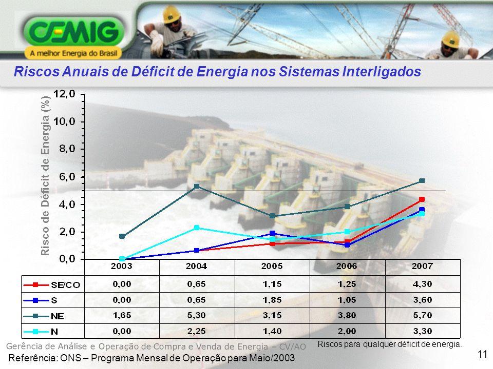 Risco de Déficit de Energia (%)