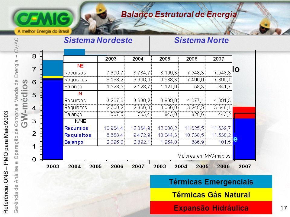 Balanço Estrutural de Energia Térmicas Emergenciais