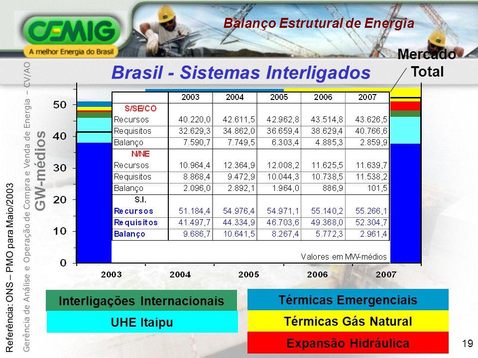 Brasil - Sistemas Interligados