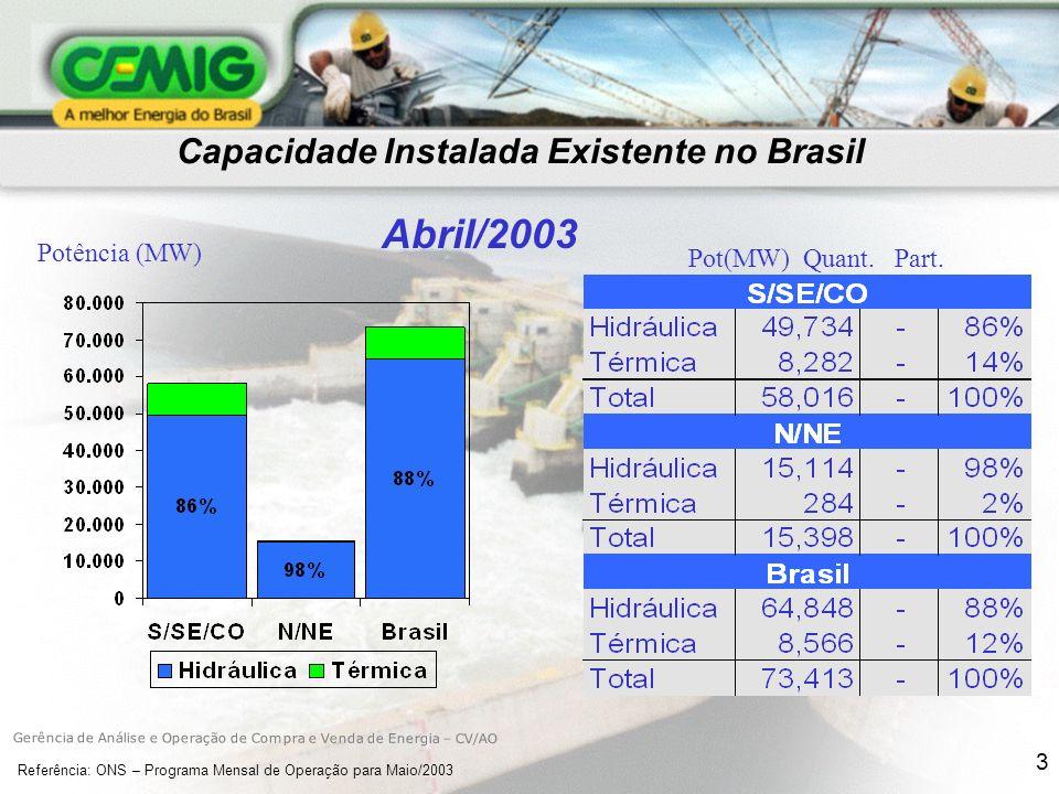 Capacidade Instalada Existente no Brasil