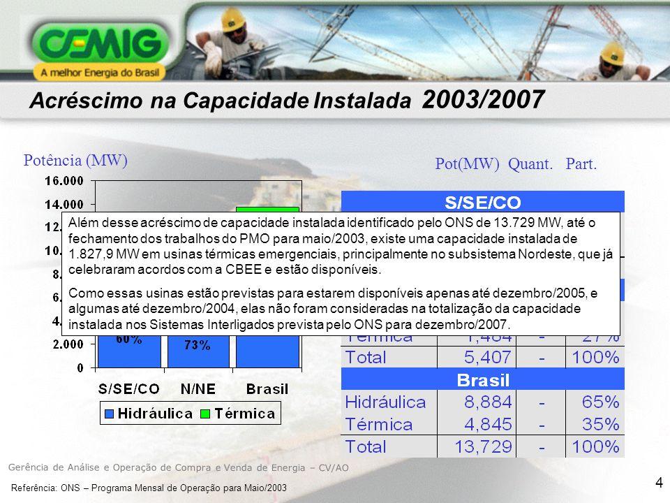 Acréscimo na Capacidade Instalada 2003/2007